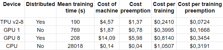 Cost comparison of deep learning hardware: Google TPUv2 vs Nvidia