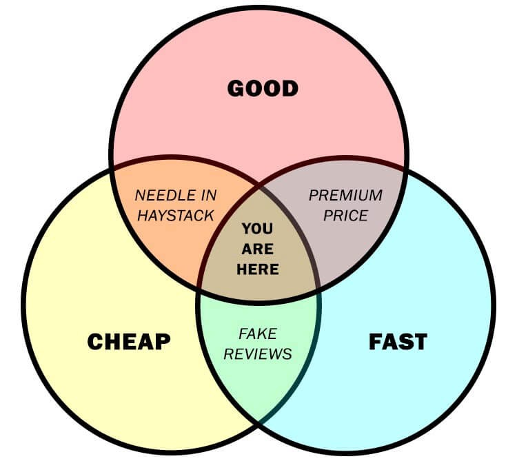 Good, Cheap and Fast Venn Diagram