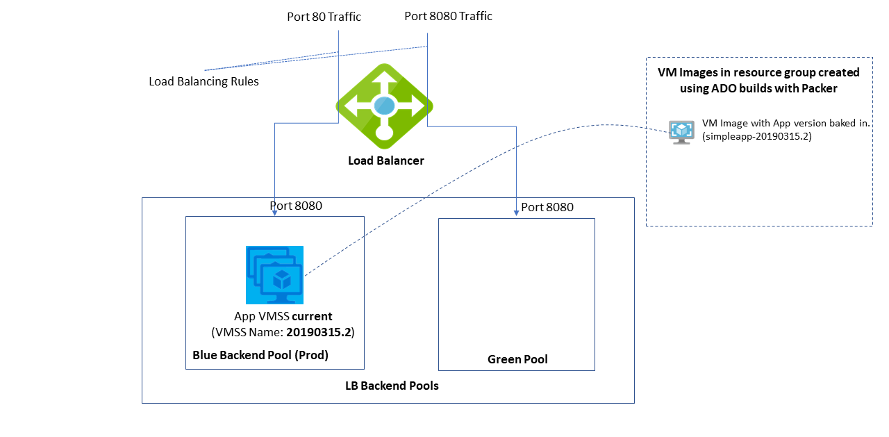 Blue-Green Deployments of Java Applications with Cloud VMs