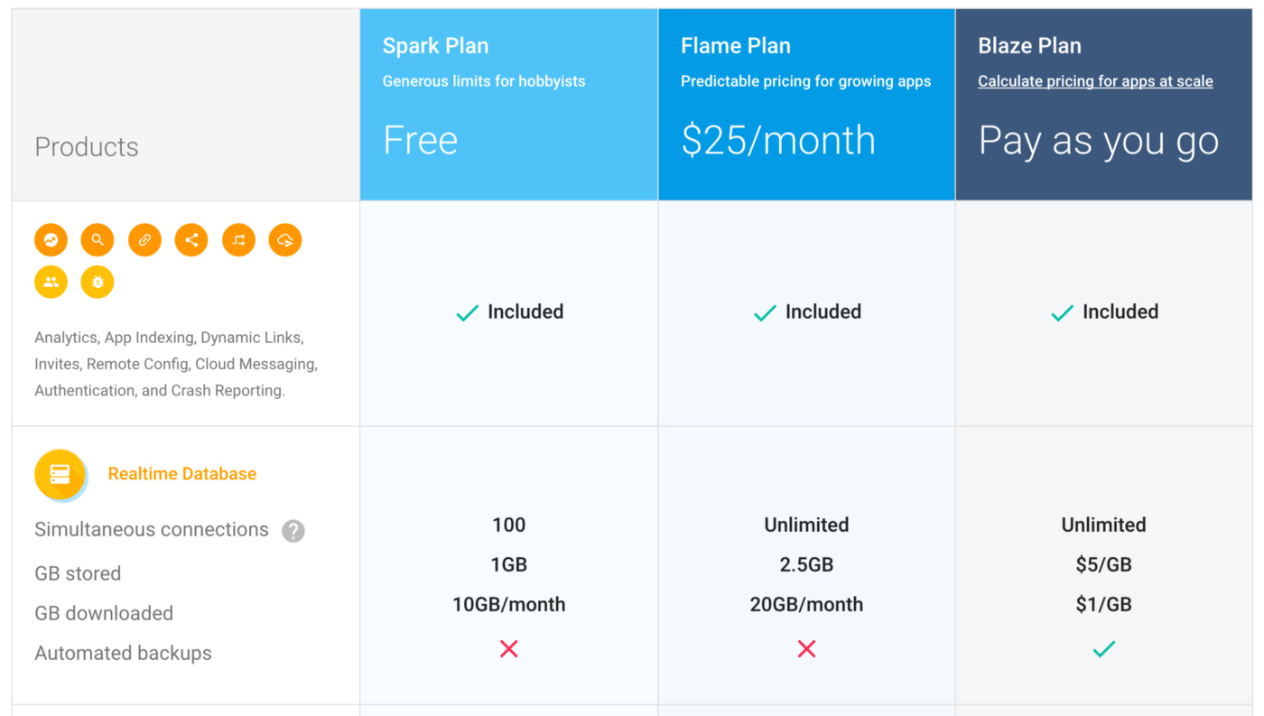 Firebase Costs Increased by 7,000%! - Startups & Venture Capital