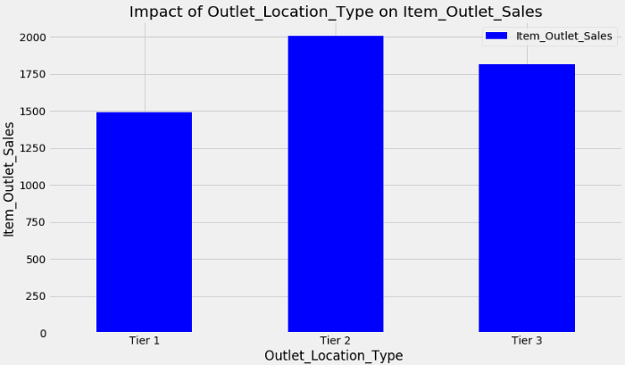 Predicting expected sales for Bigmart's stores - The Making Of… a