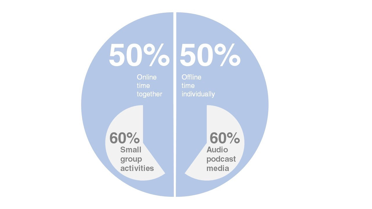 Infographic that shows 50 50 split of online and offline time, 60% of online time in small groups and 60% of offline in audio