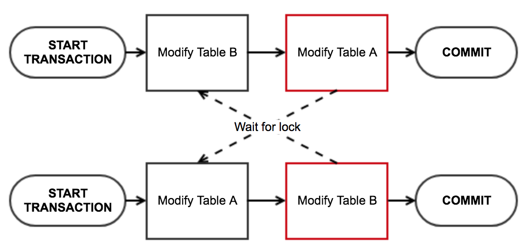 Concurrency, MySQL and Node js: A journey of discovery