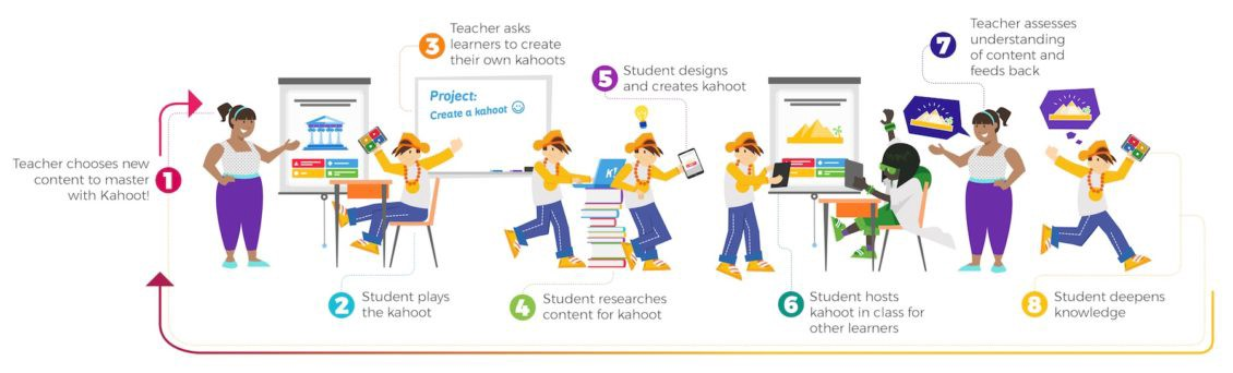 Kahoot! Launches New Update Allowing Students to Create Kahoots