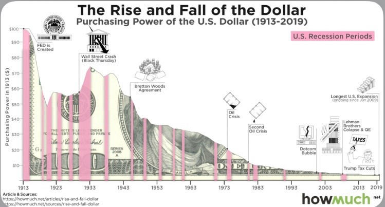 As you can see, it's been pretty much downhill since the Fed took over. In fact, the dollar has lost over 96% of its value.