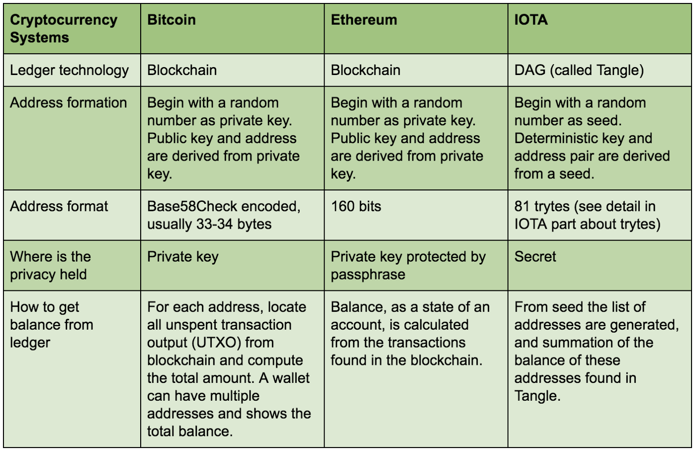 User Account in Bitcoin, Ethereum and IOTA - KC Tam - Medium