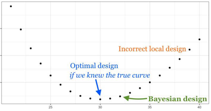 Bayesian Experimental Design - principles[0] - Medium
