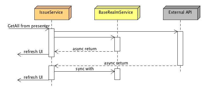 Caching and synchronization with Realm, Retrofit2 and RxJava on Android