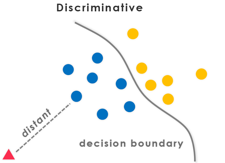 What is Discriminative and Generative Models