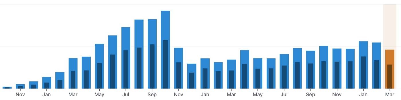 My blog visitors traffic from 2019 to 2021