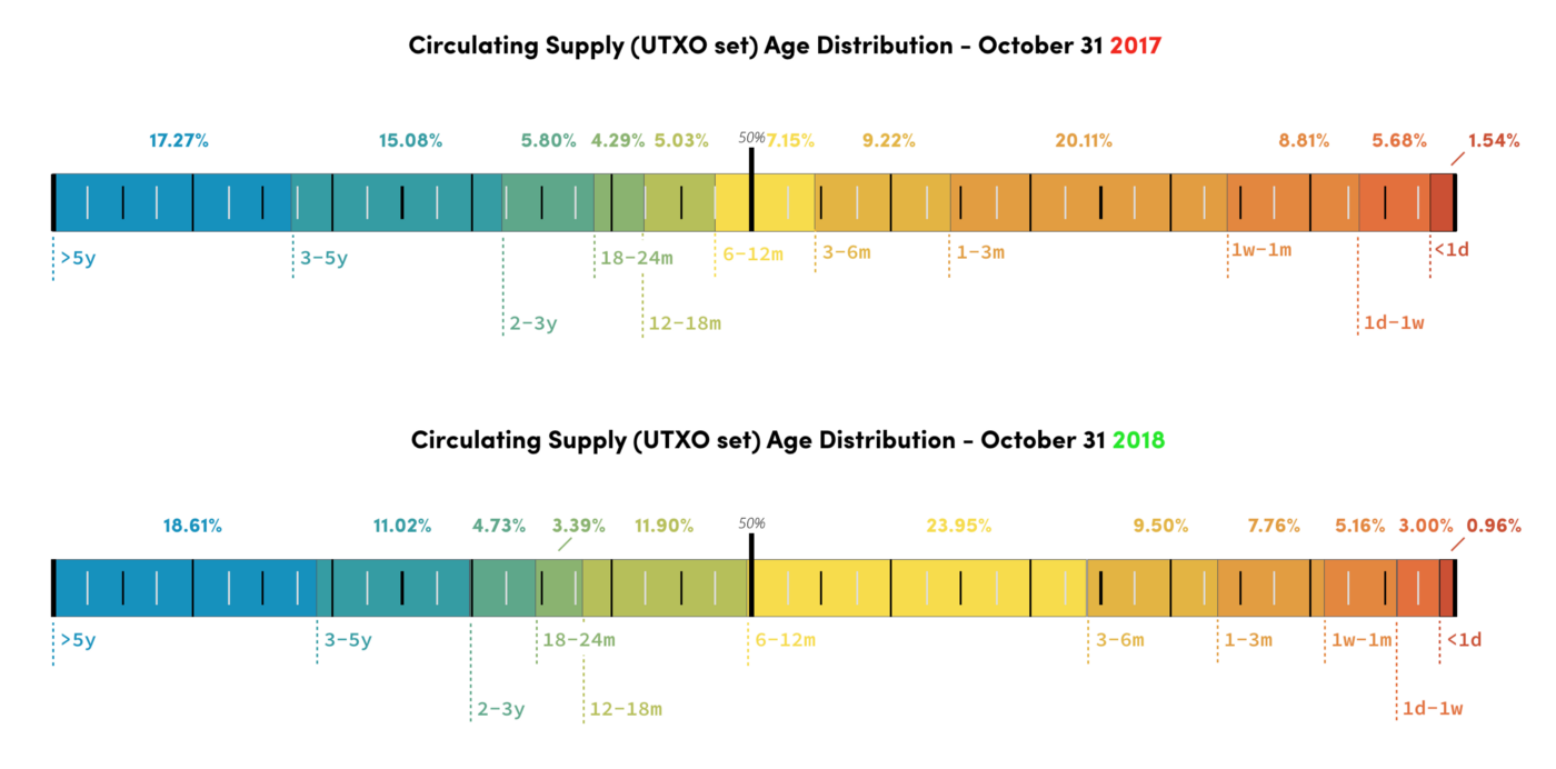📈 5 crypto-native indicators to enrich your market cycle analysis