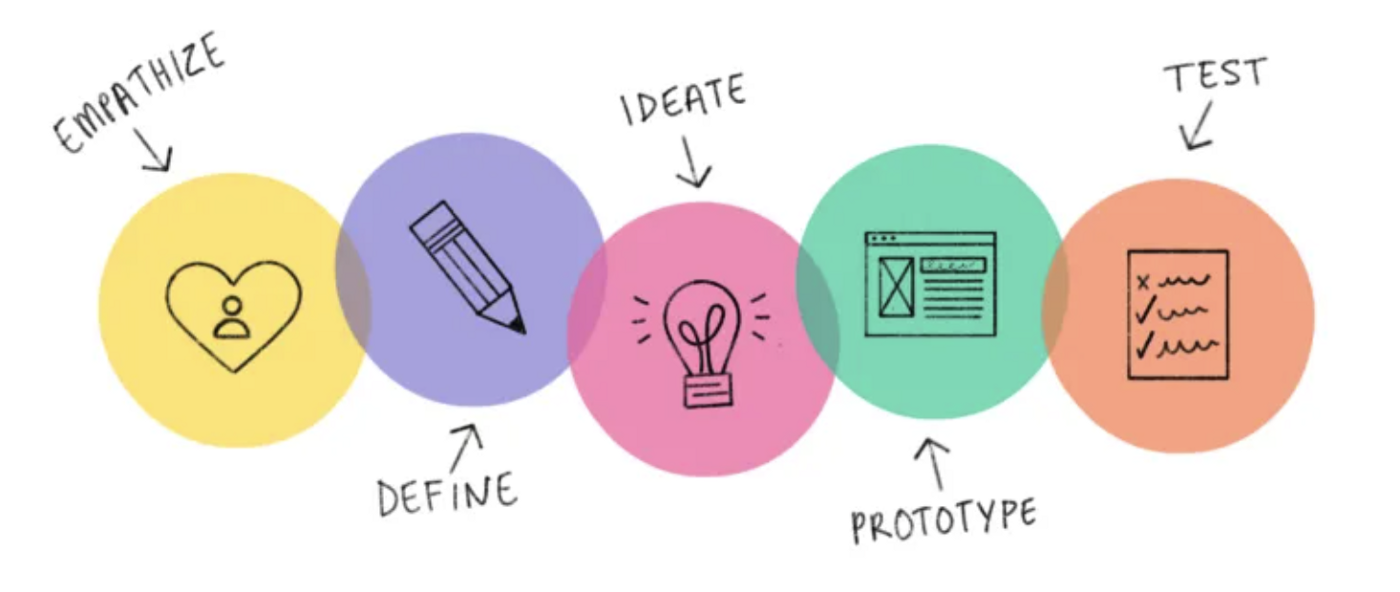 Design Thinking Process—Empathize, Define, Ideate, Prototype and Test