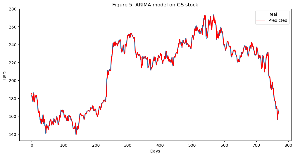 Using the latest advancements in deep learning to predict stock