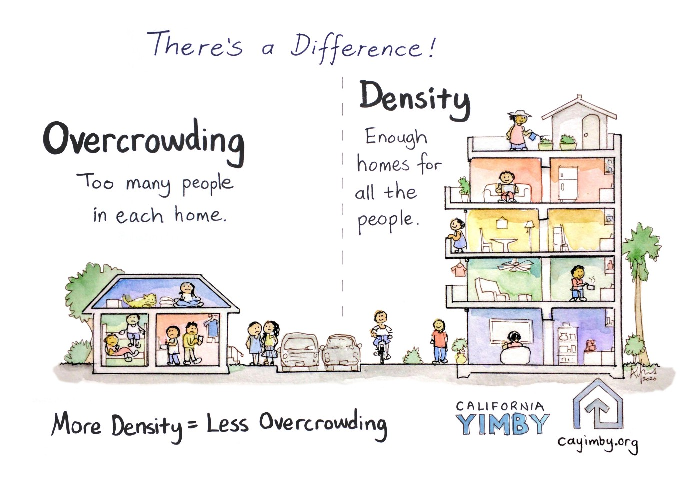 There's a difference: Overcrowding—too many people in each home. Density: enough homes for all the people.