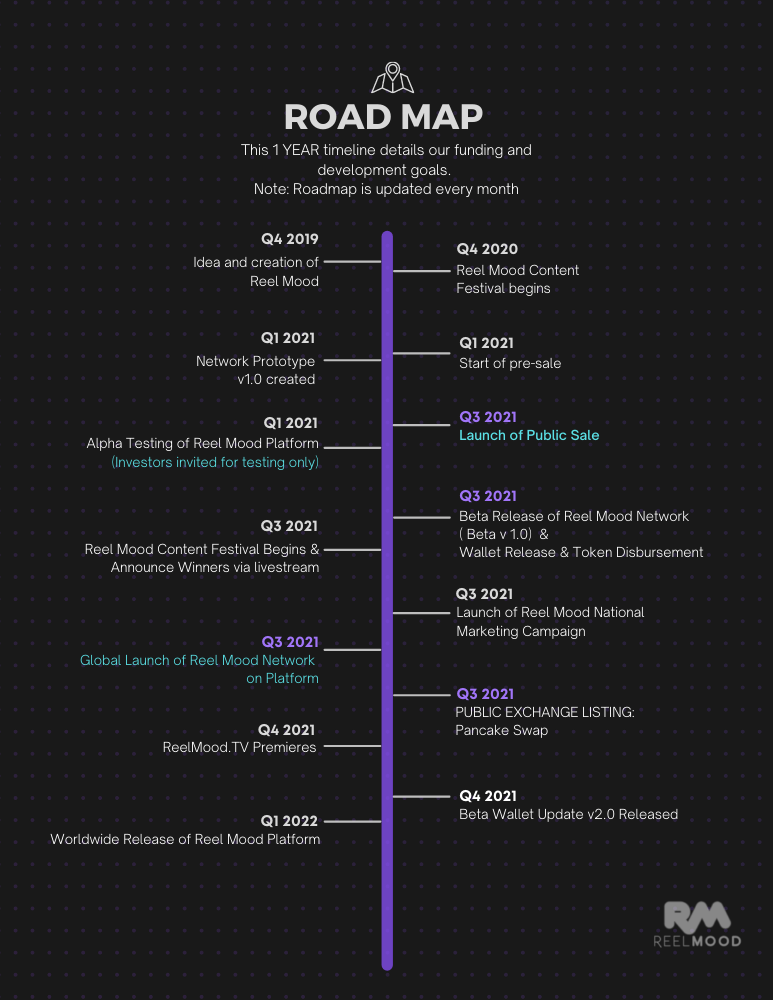 Road Map a/o June 6th, 2021