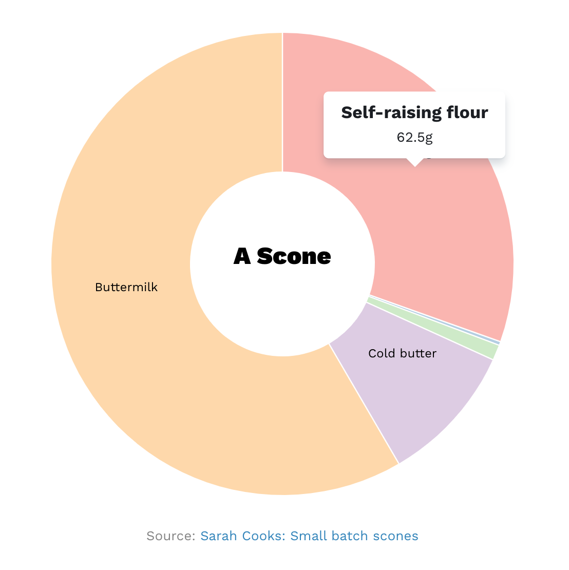 A donut chart of small batch scones ingredients, Buttermilk, Cold butter, and 62.5g Self-raising flour, from Sarah Cooks