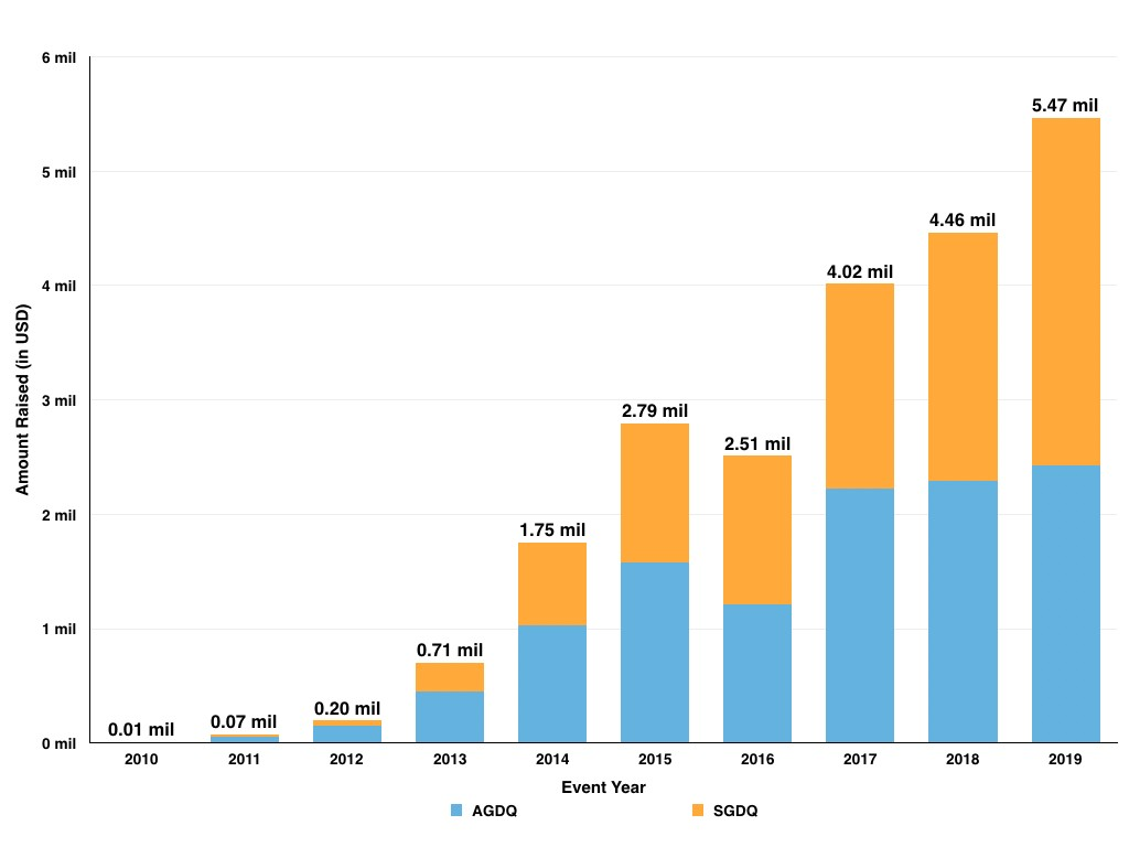 A chart showing the total amount raised by GDQ each year. There is a steady increase almost every year (except 2016).