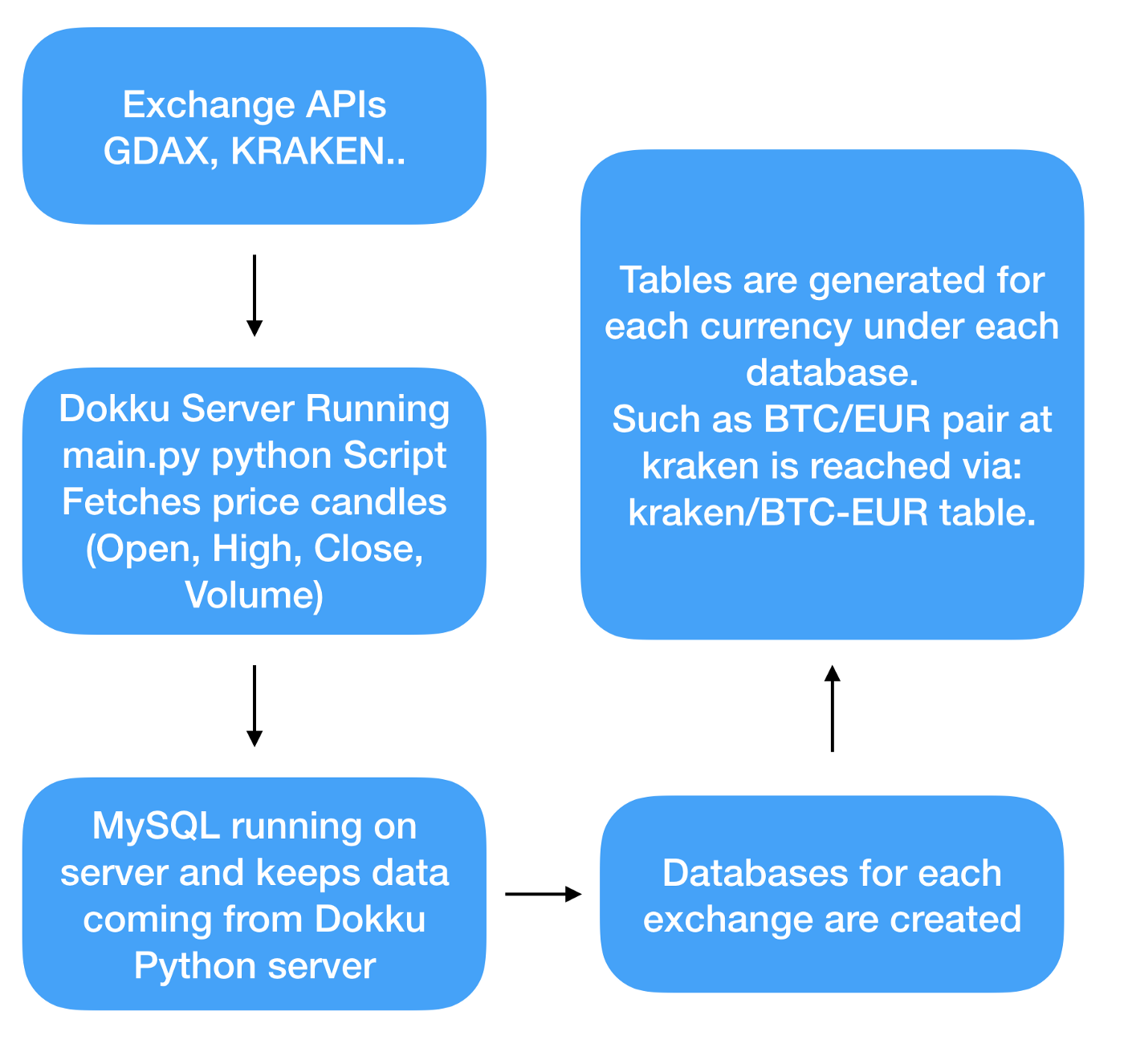 FREE CURRENCY CONVERTER API PYTHON - Cryptocurrency Data