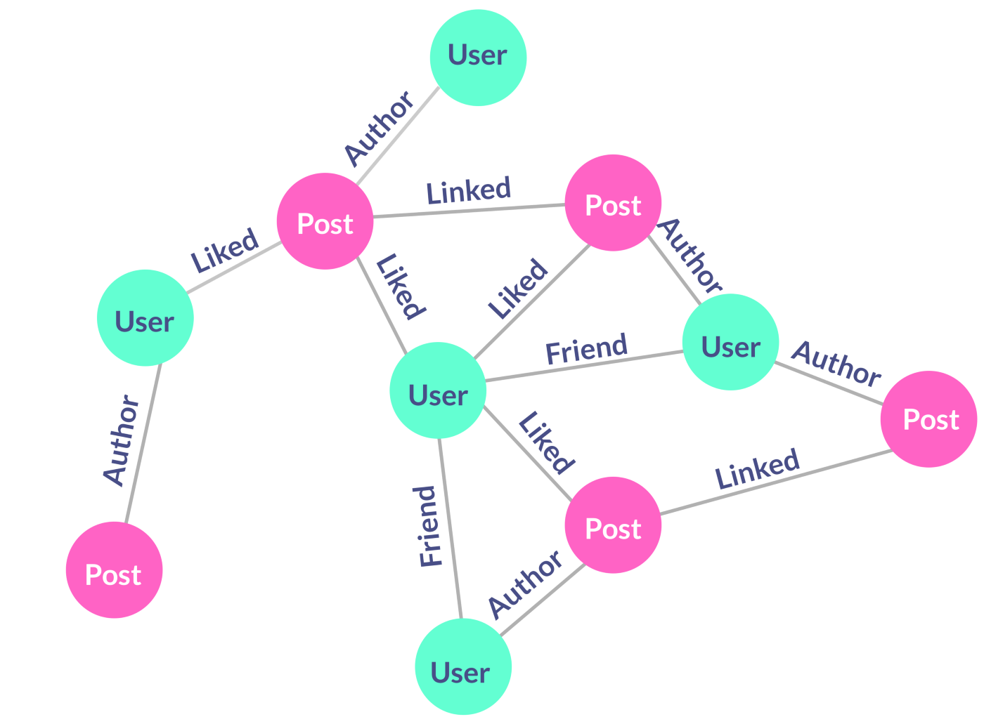 Reading Data From A JSON File With Gatsby + GraphQL