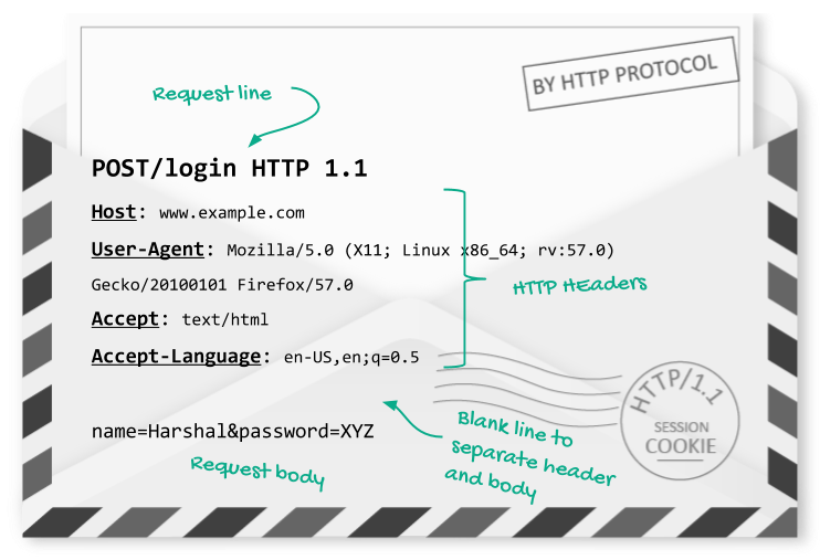 Ultimate Guide to HTTP Cookies - webf