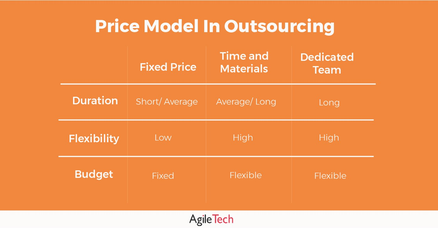 price model in it outsourcing by agiletech