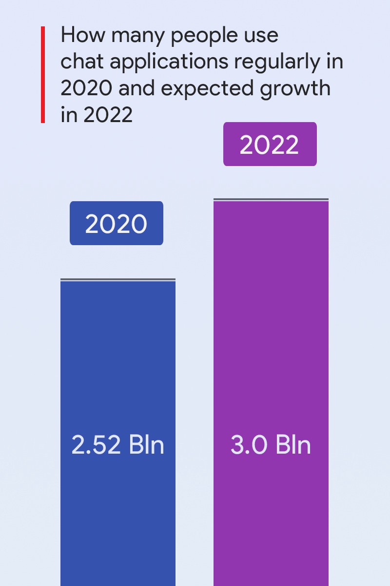 How many people use chat apps regularly in 2020 and what will be the growth in 2022?