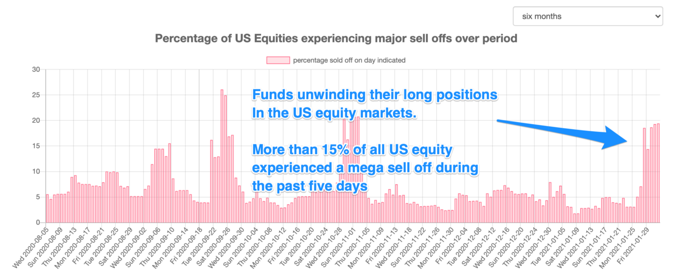 close 20% of publicly traded US companies experienced more than a 10% sell off during a 7 rolling period