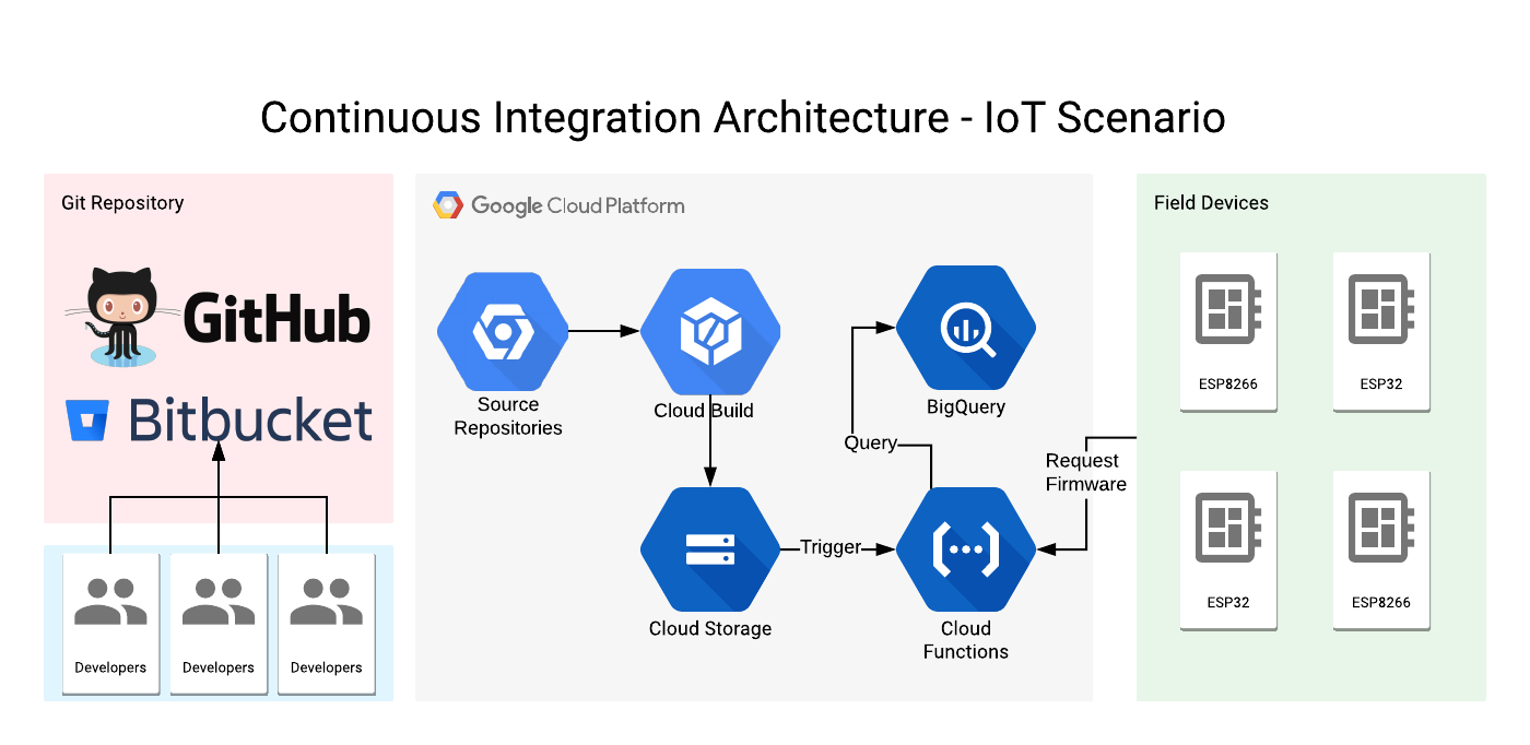 Serverless Continuous Integration and OTA update flow for IoT