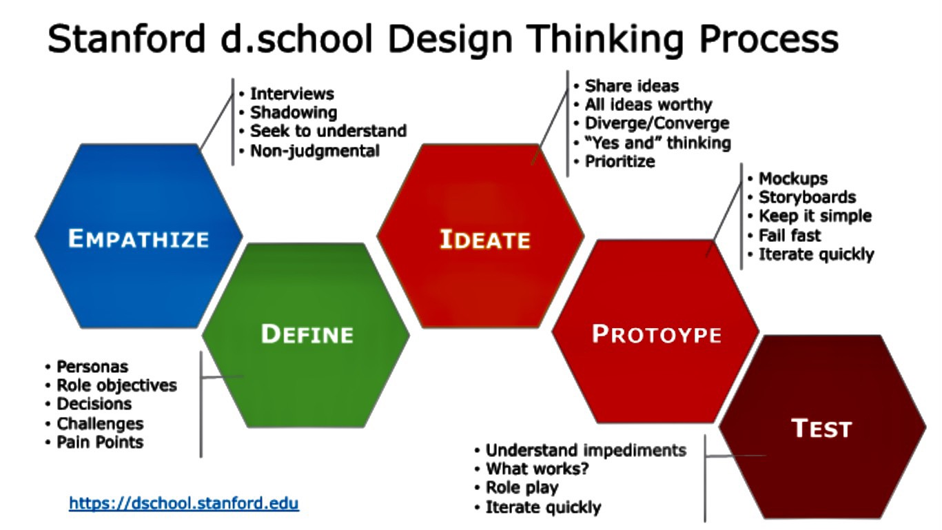 Stanford Design Thinking process of Empathise, Define, Ideate, Prototype and Test