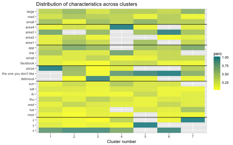 Hierarchical Clustering on Categorical Data in R - Towards Data Science