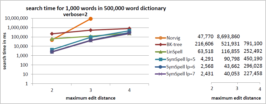 SymSpell vs  BK-tree: 100x faster fuzzy string search & spell checking