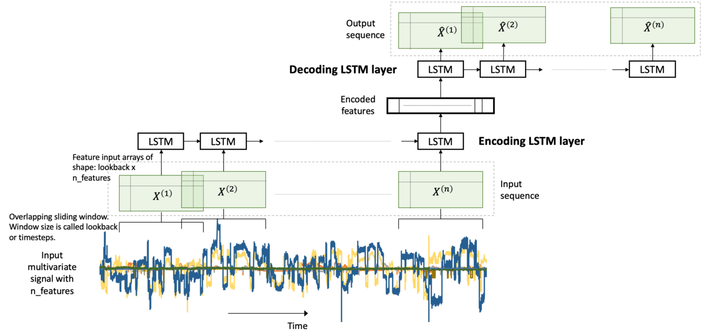 LSTM Autoencoder for Extreme Rare Event Classification in Keras
