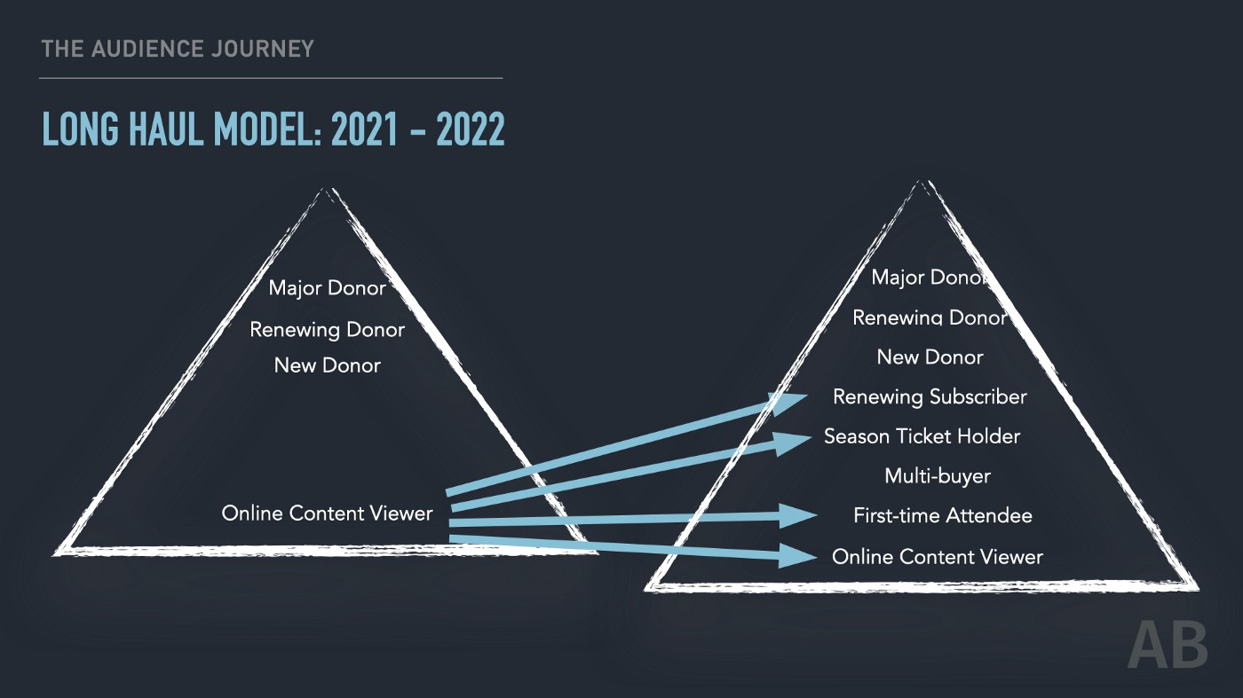 Long Haul Model graphic for 2021–2022 based on old Long Haul Model first developed in 2017.