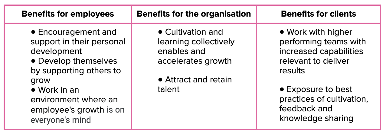 Benefits of cultivation culture