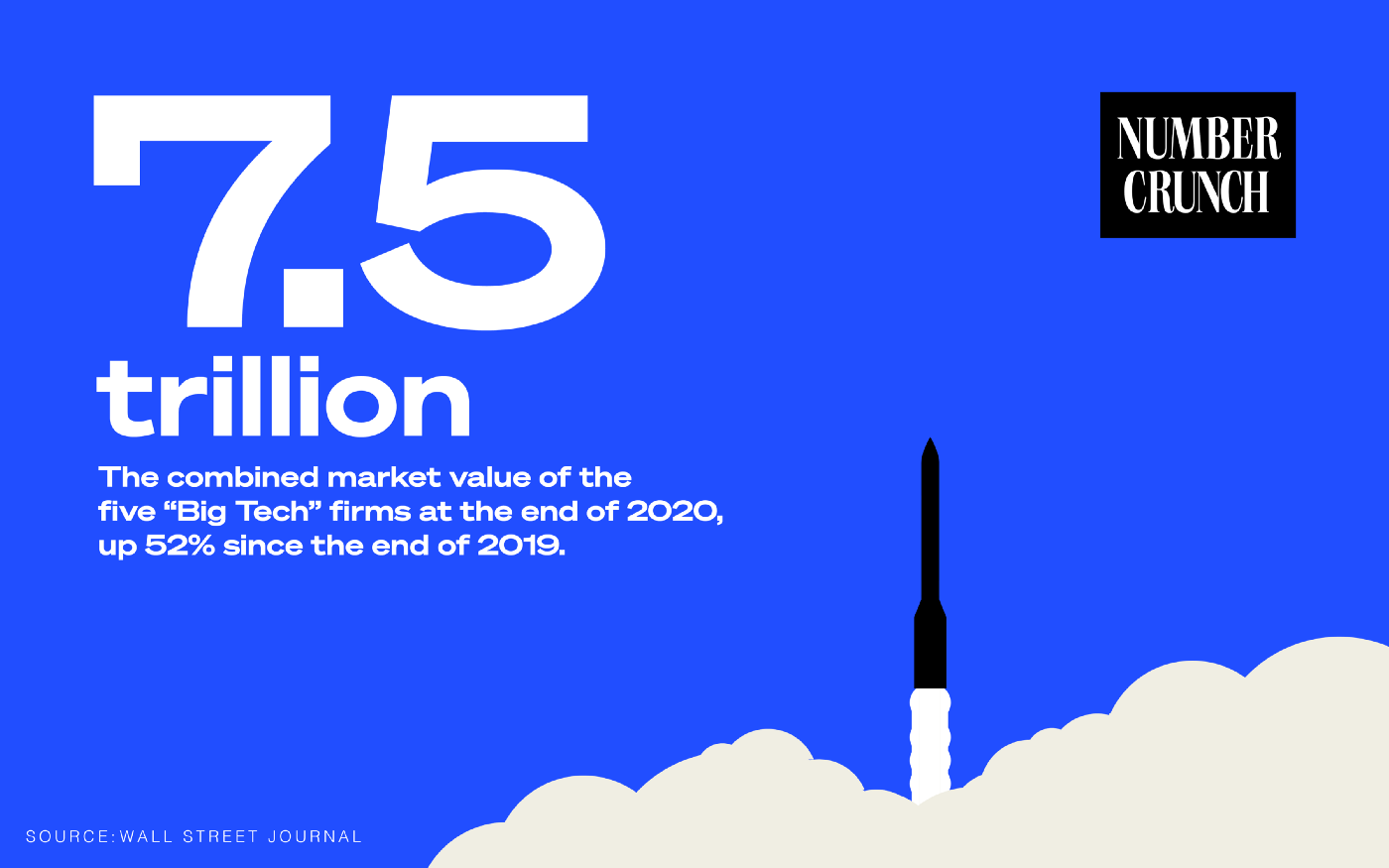 "The ""Number Crunch"" logo next to the text ""$7.5 trillion: The combined market value of the five Big Tech firms at the end of 2020, up 52% since the end of 2019. Source: Wall Street Journal"" with a rocket ship illustrated taking off against a blue background."