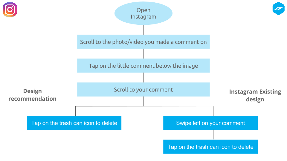 Is a sticky icon better for deleting comments on Instagram?
