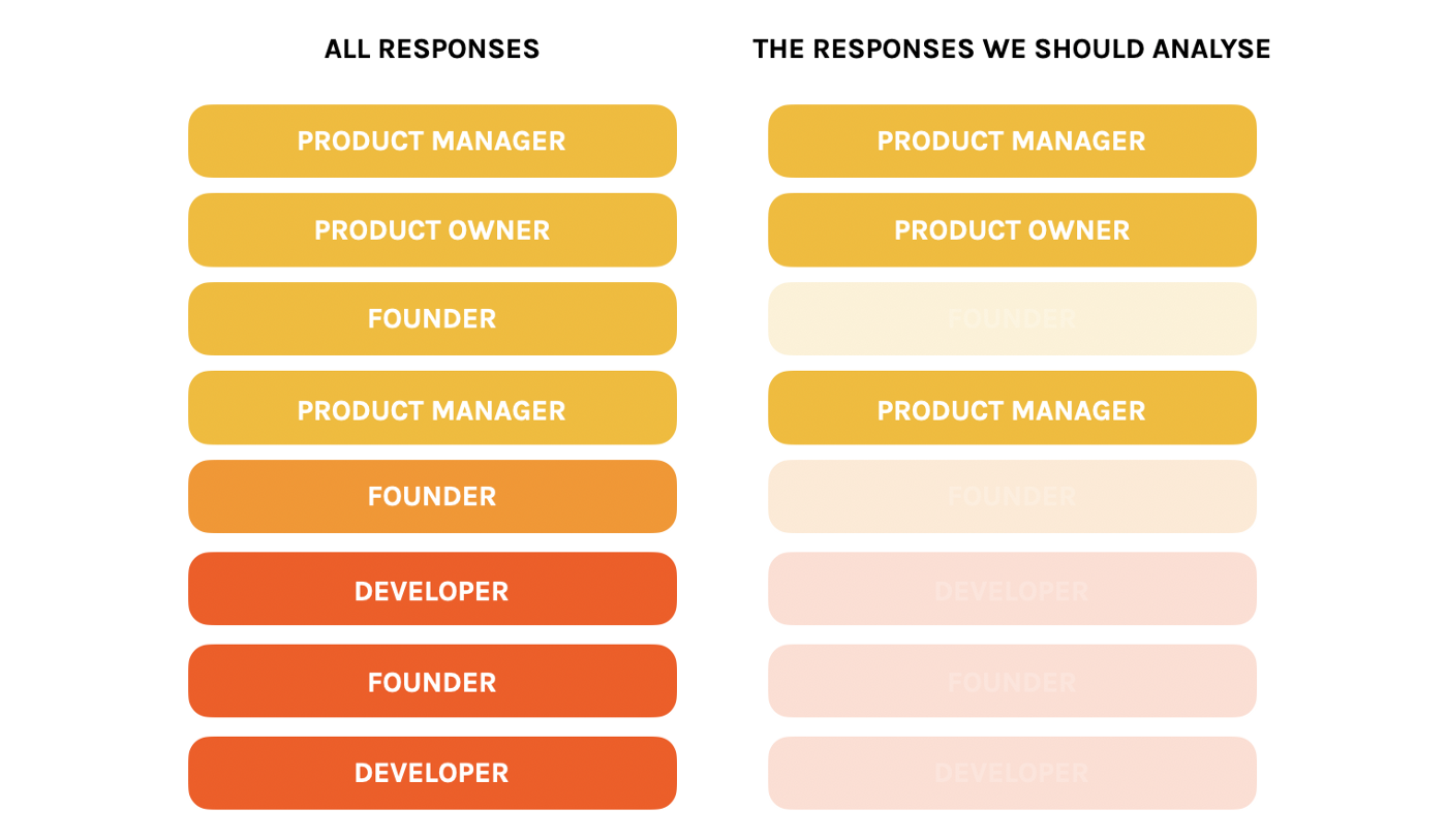 Product/Market Fit Response Filter