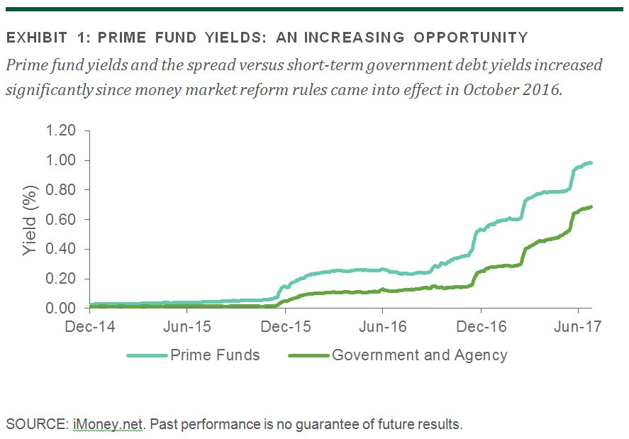 Your Cash: Prime Funds Passing the Post-Reform Test