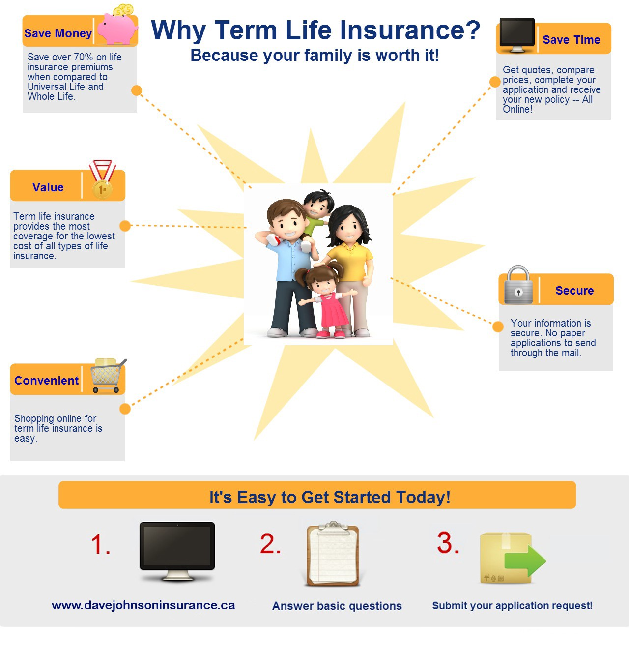 Insurance Quotes Online >> Term Life Insurance Quotes Online Canada Dave Johnson Medium