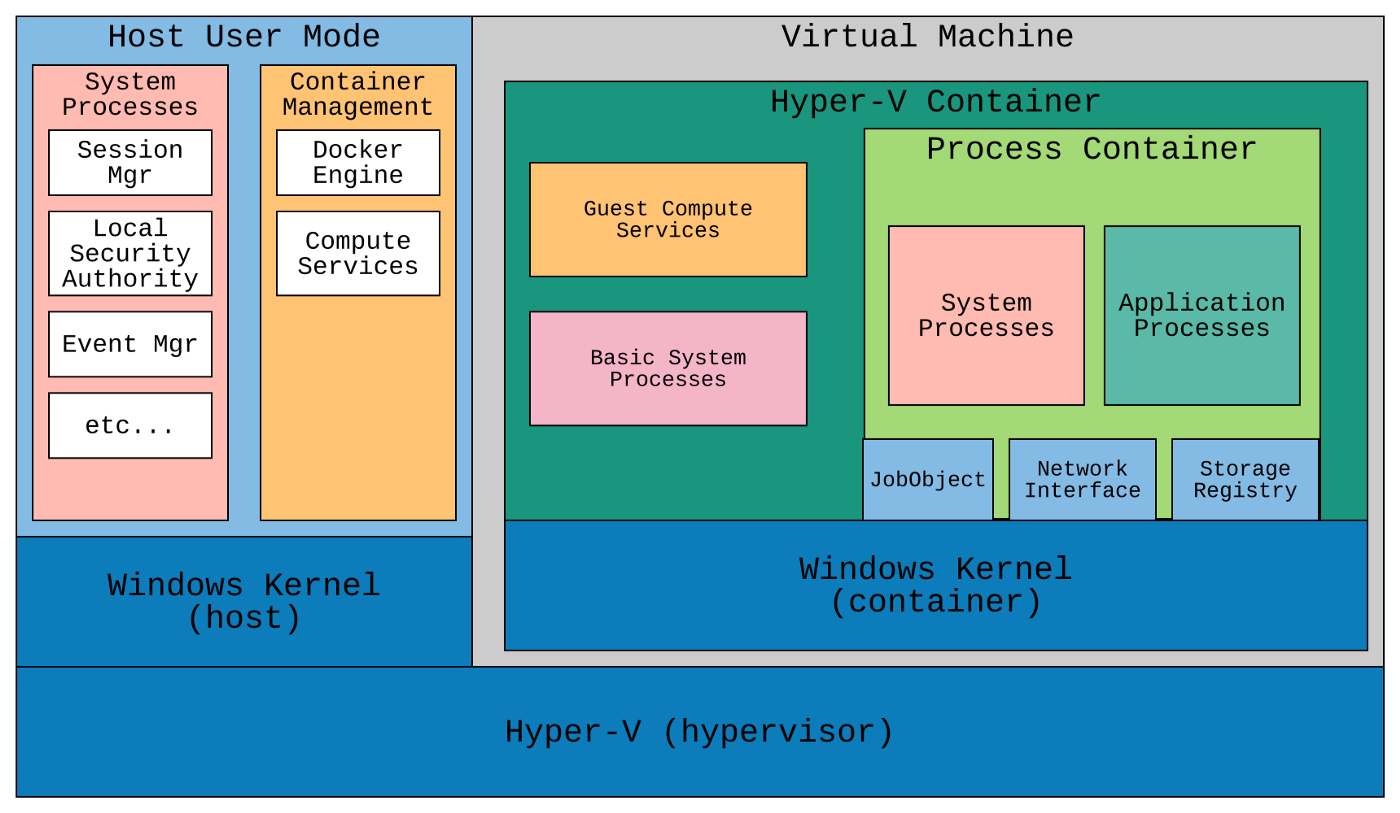 A short introduction to Windows Containers - Jet Tech - Medium