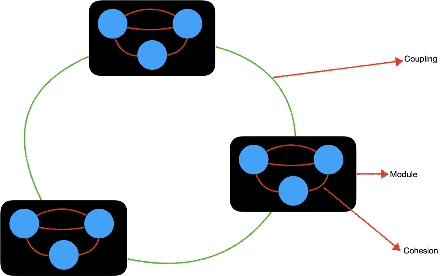 Diagram showing dependence on outside or external coupling.