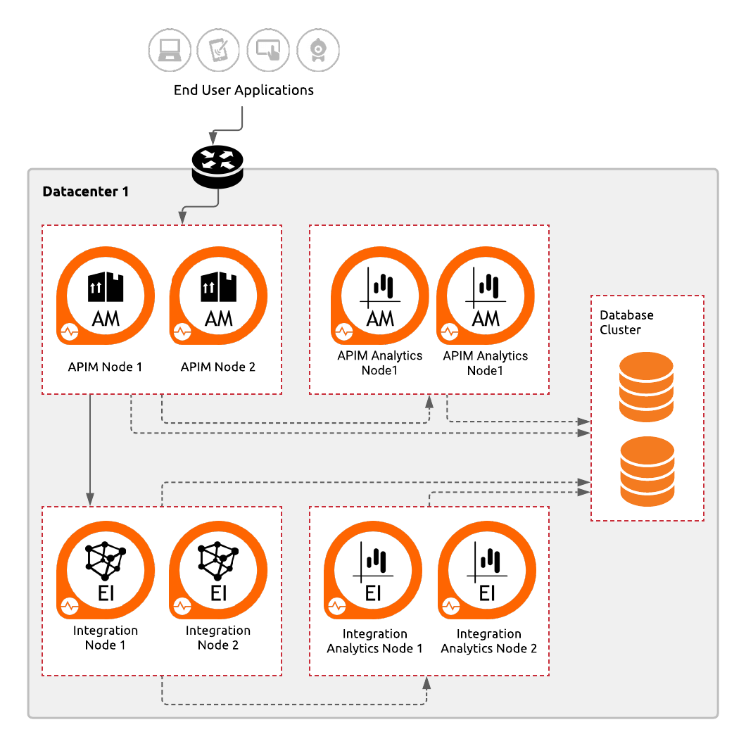 Reference Deployment Architecture—Deploying the WSO2 Platform