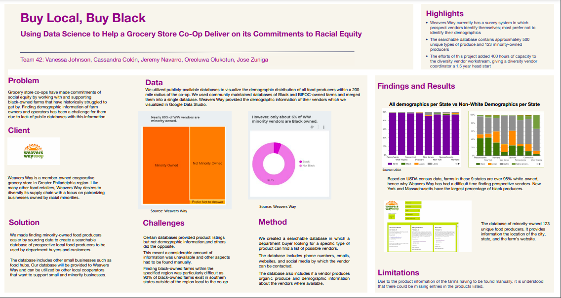 Data Science For All / Empowerment Project Datafolio: Buy Local, Buy Black