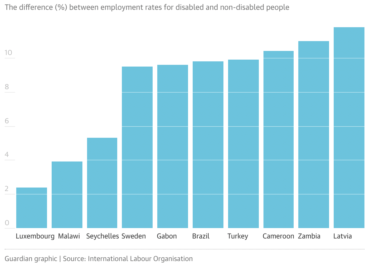 A chart showing the 10 countries with the smallest disability employment gaps. Luxembourh is first where 62% of disabled individuals are employed compared with an only sligthly higher 64.9% for abled individuals. Other countries that are doing well in this regard include Malawi, Seychelles, Sweden and Brazil, though it is important to take into consideration how the definition of disability will vary considerably between countries.