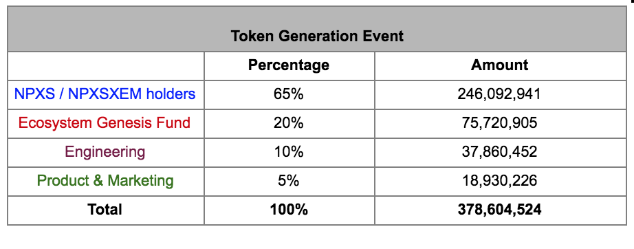 f(x) token allocation to NPXS and NPXSXEM holders - Pundi X - Medium