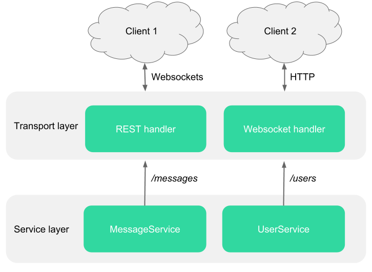 Design patterns for modern web APIs - The Feathers Flightpath