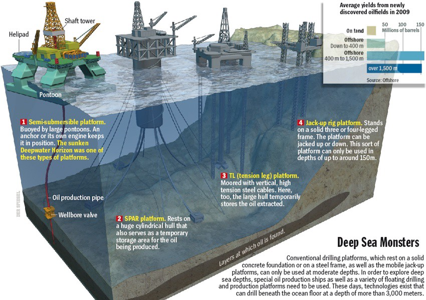 Deepwater oil drilling: discovering pros and cons of a controversial