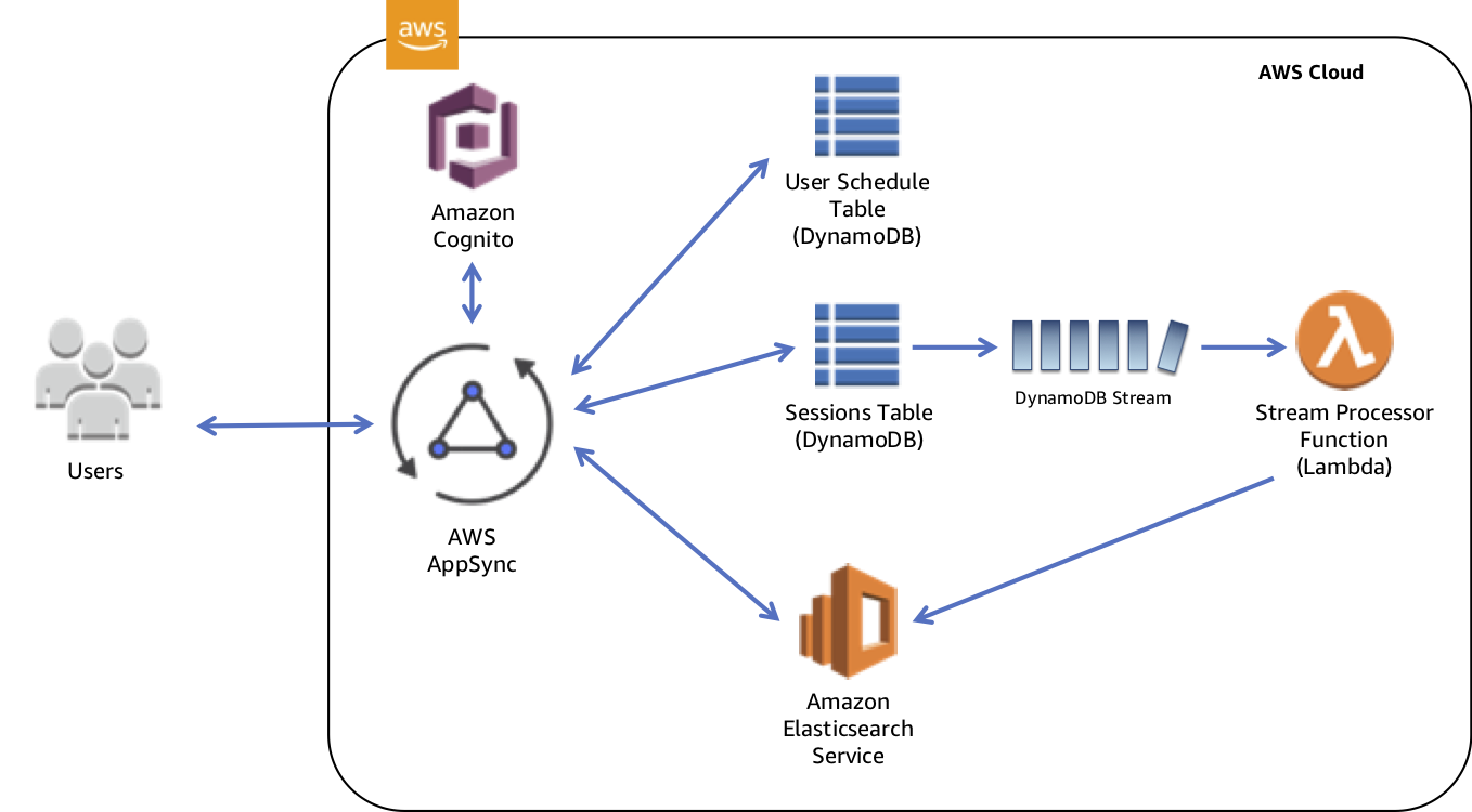 Building a Unified Backend with AWS AppSync - Josh Kahn - Medium
