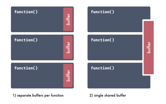 Diagram comparing separate buffers vs. shared buffer