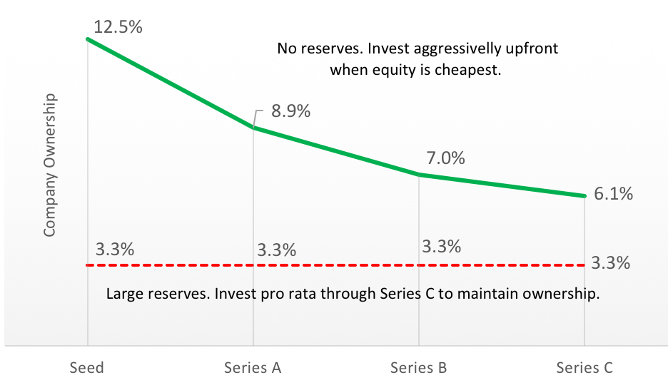 Questioning the Conventional Wisdom of the Reserve Fund